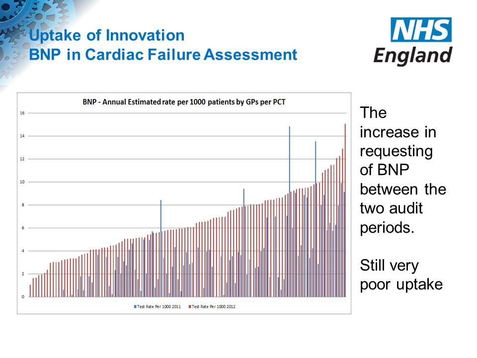 Uptake of Innovation BNP in Cardiac Failure Assessment