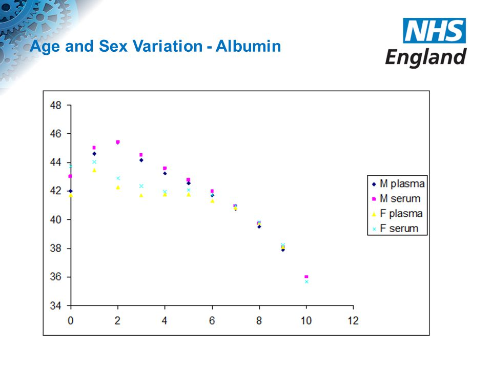 Age and Sex Variation - Albumin