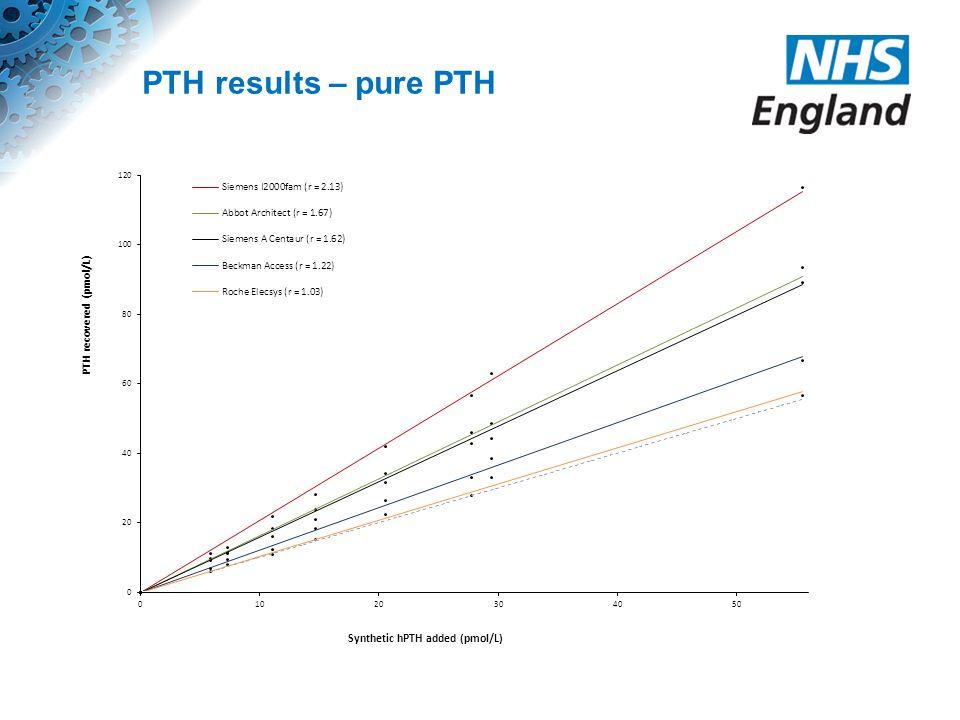 PTH results – pure PTH