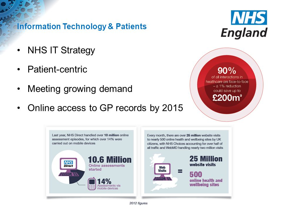 Information Technology & Patients