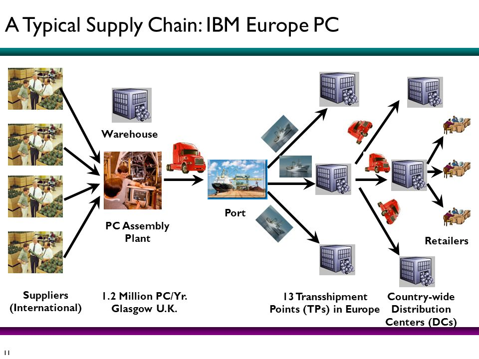 A Typical Supply Chain: IBM Europe PC