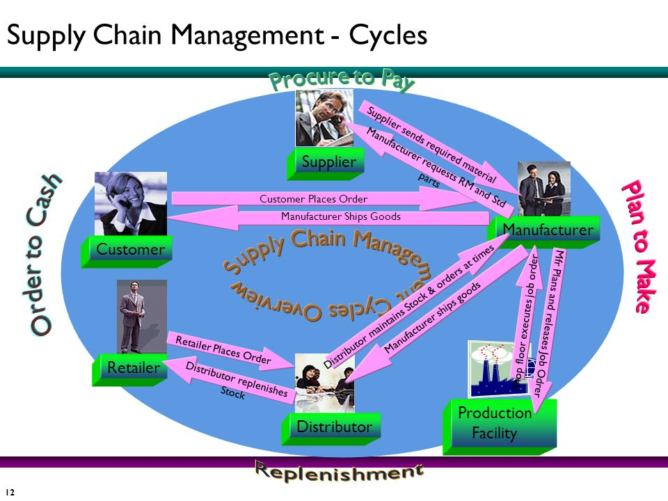 Supply Chain Management Cycles Overview