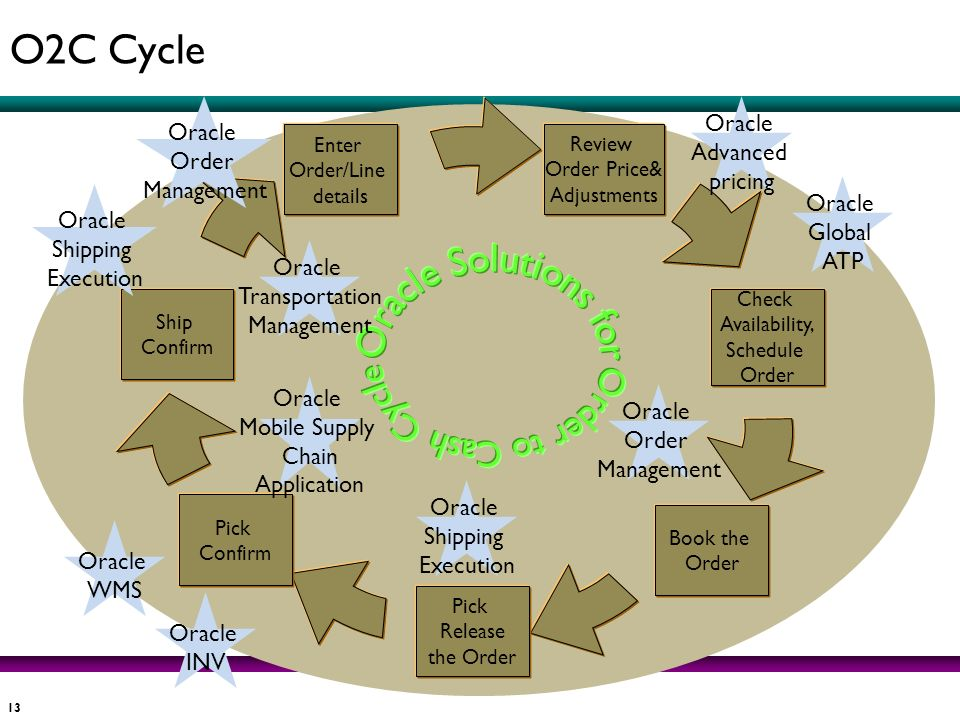 Oracle Solutions for Order to Cash Cycle O2C Cycle Oracle Oracle