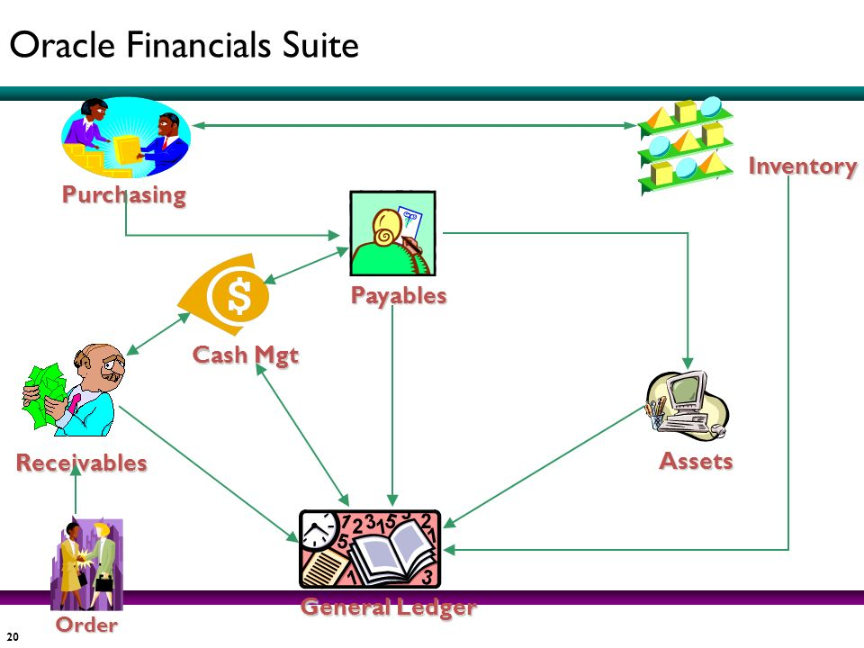 Oracle Financials Suite