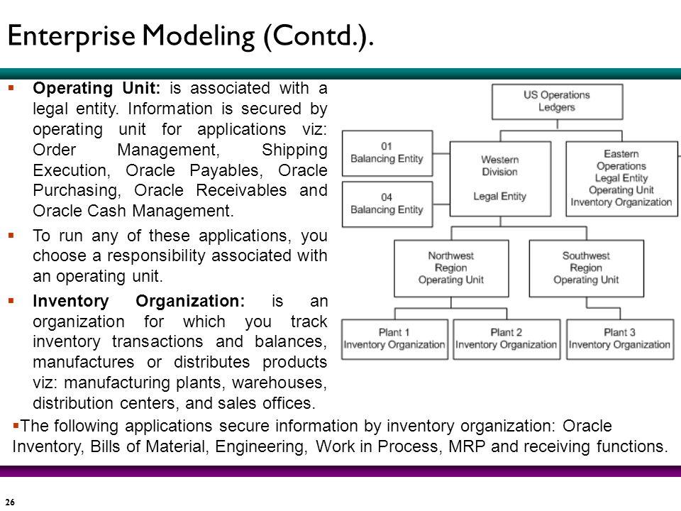 Enterprise Modeling (Contd.).