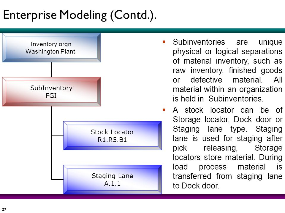 Enterprise Modeling (Contd.).