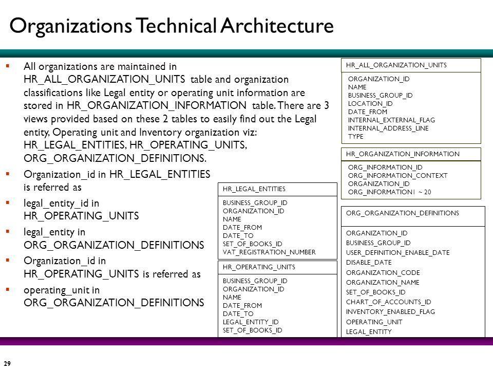 Organizations Technical Architecture