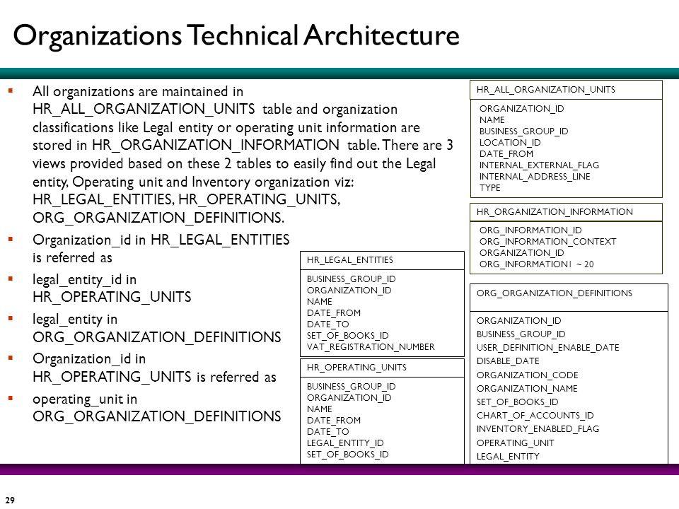 Organizations Technical Architecture