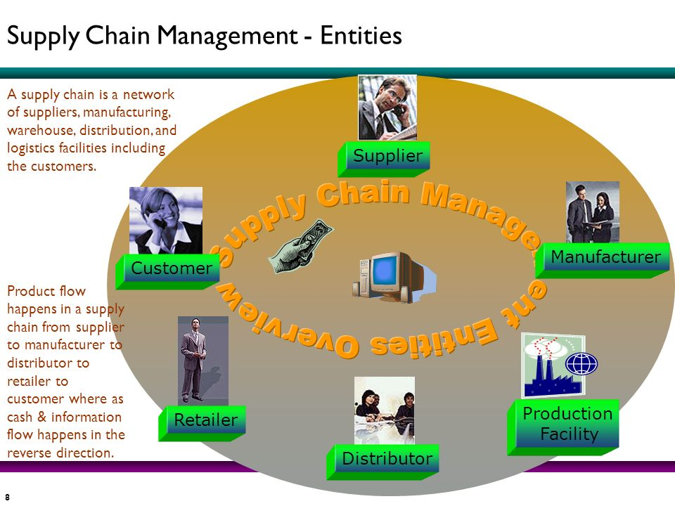 Supply Chain Management - Entities