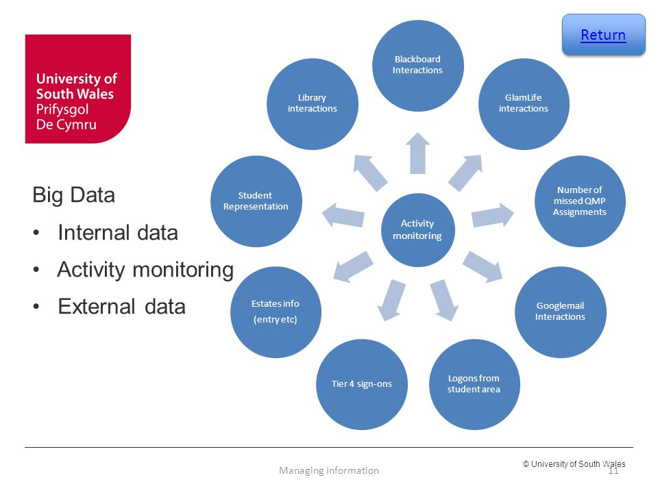 Big Data Internal data Activity monitoring External data Return