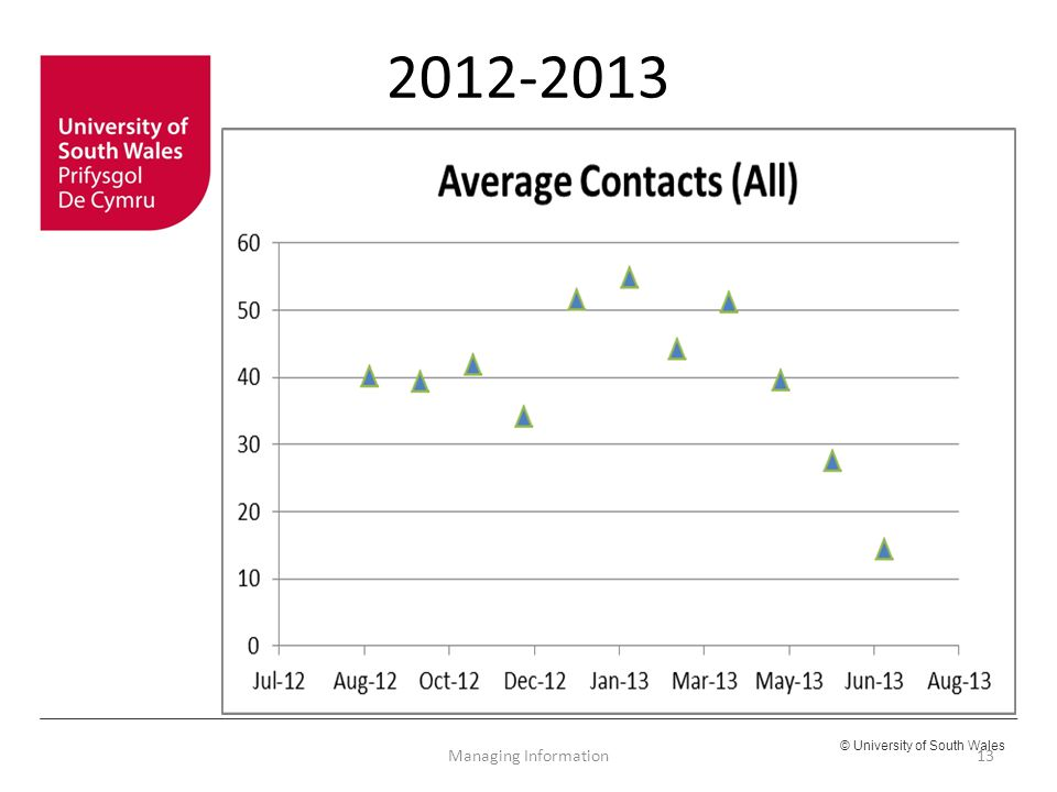2012-2013 Managing Information