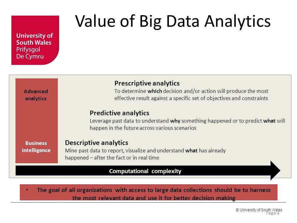 Value of Big Data Analytics