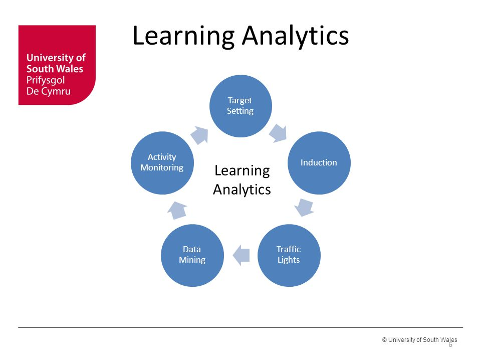 Learning Analytics Learning Analytics Target Setting Induction