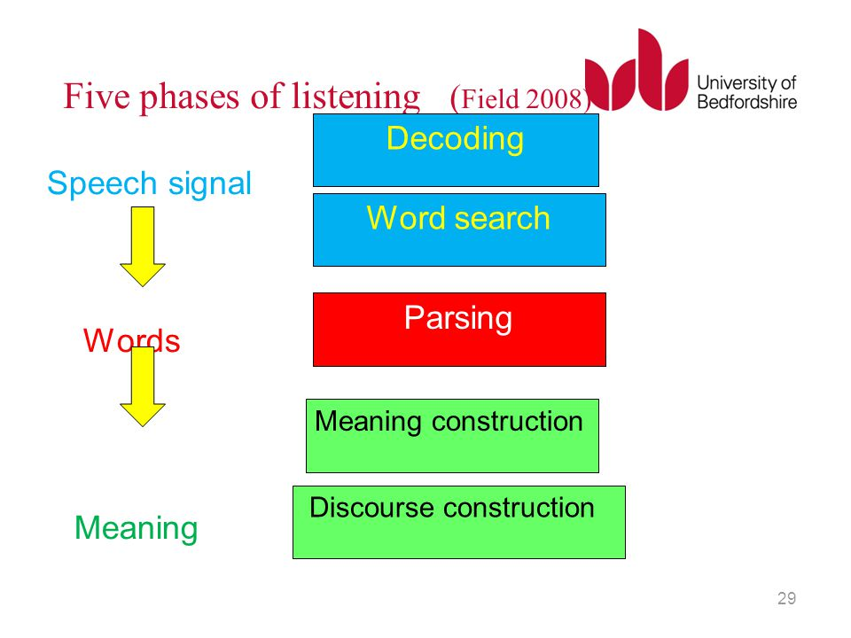 Five phases of listening (Field 2008)