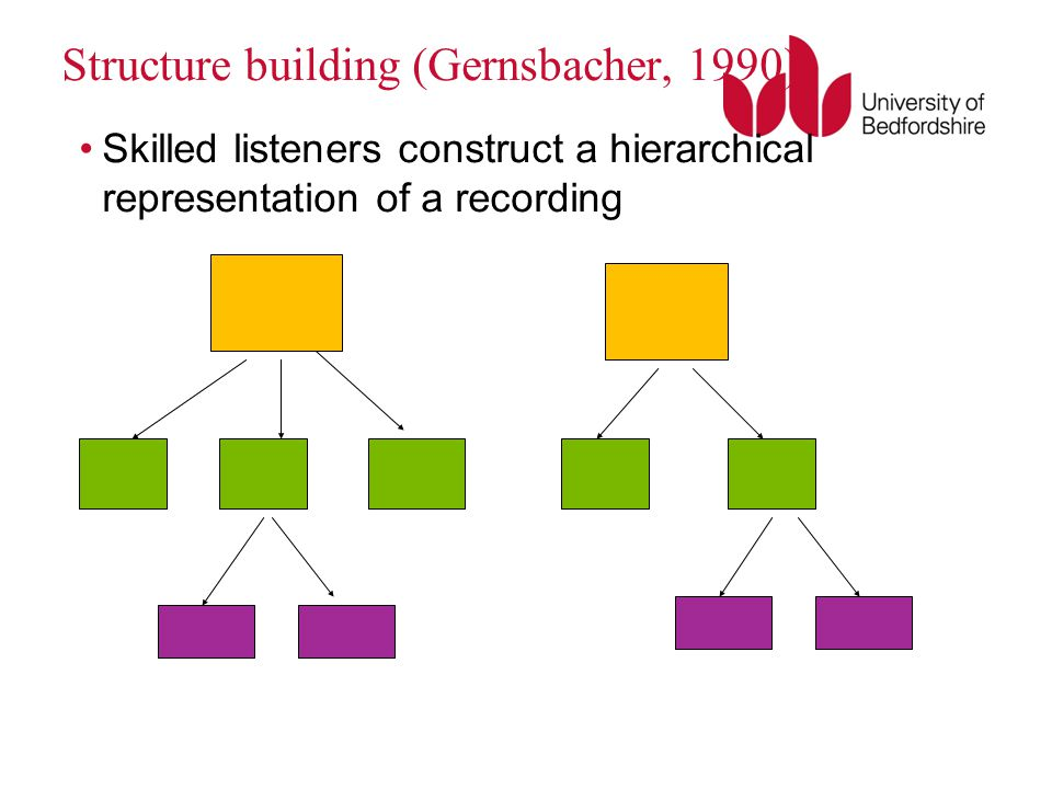 Structure building (Gernsbacher, 1990)