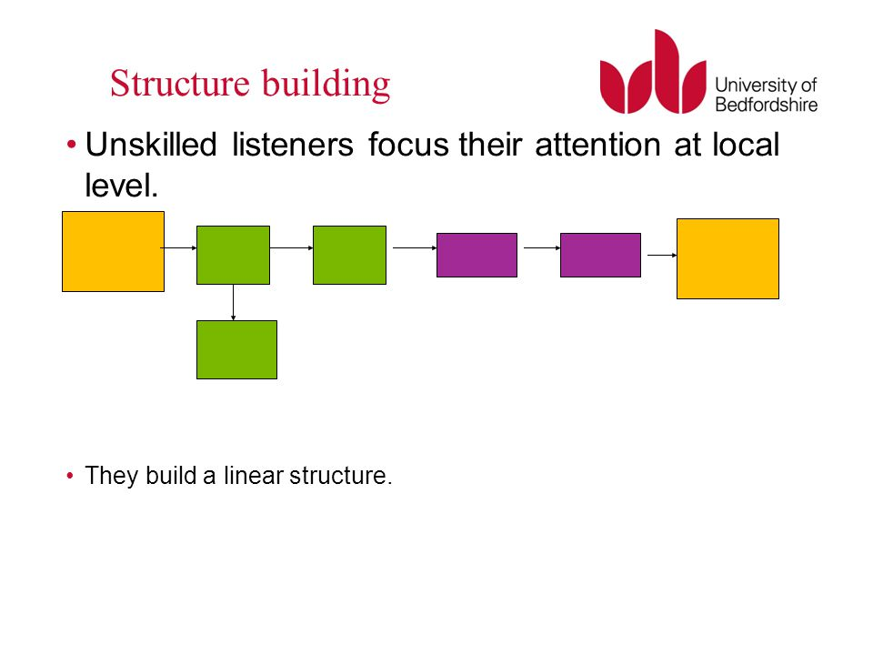 Structure building Unskilled listeners focus their attention at local level.