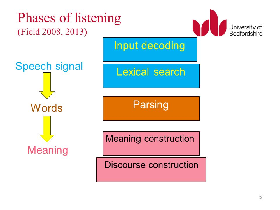 Phases of listening (Field 2008, 2013)
