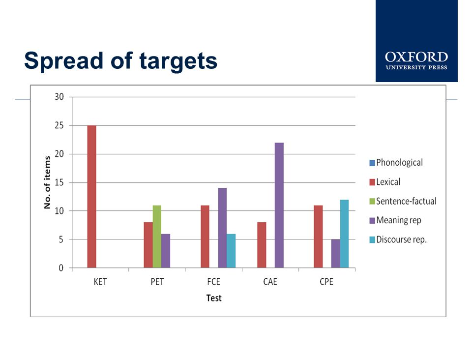 Spread of targets