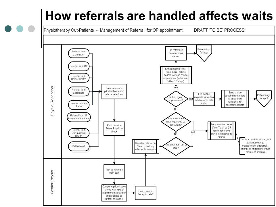 How referrals are handled affects waits
