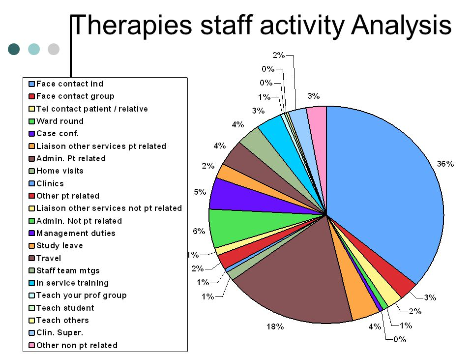 Therapies staff activity Analysis
