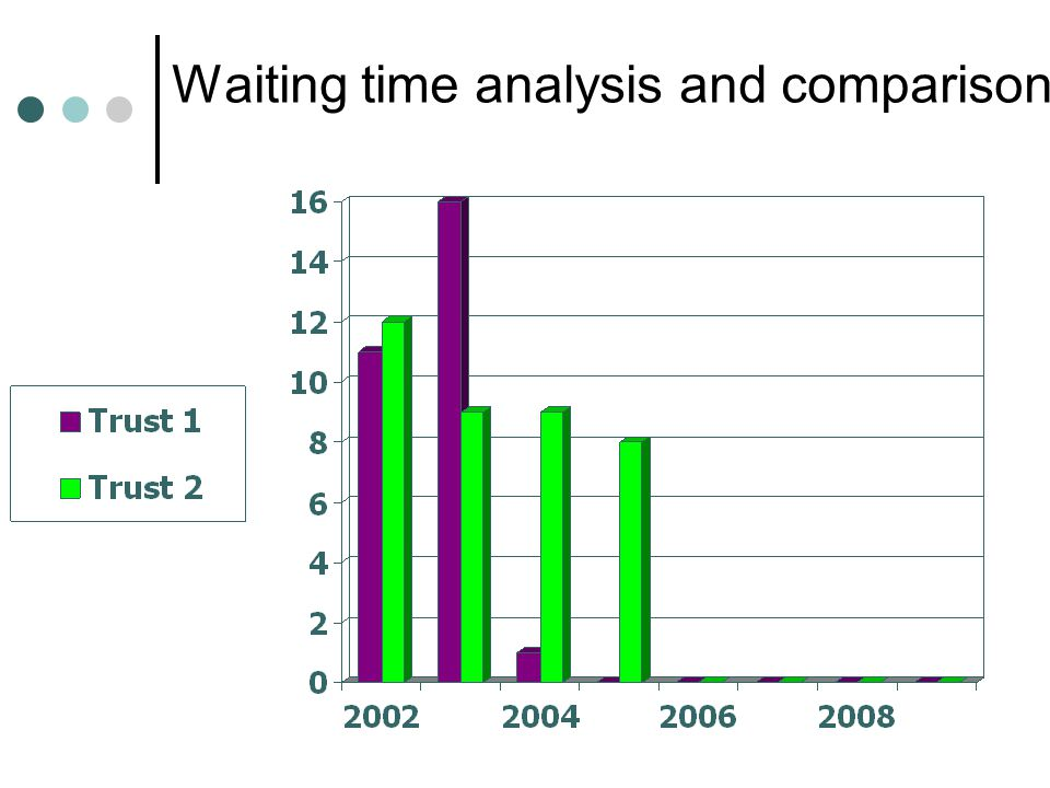 Waiting time analysis and comparison