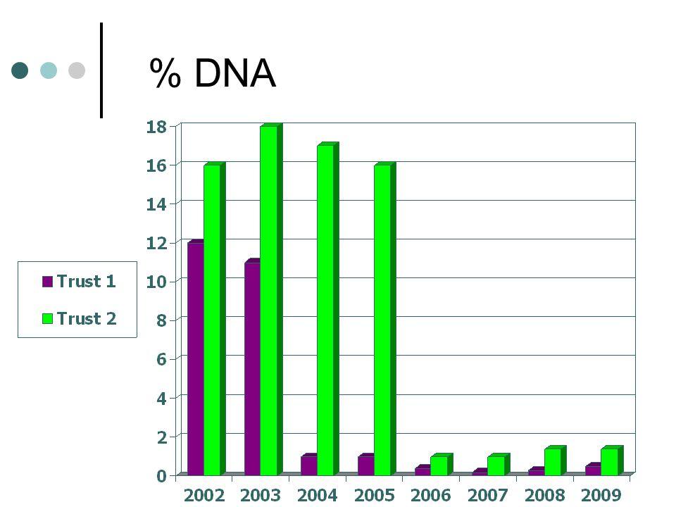 % DNA