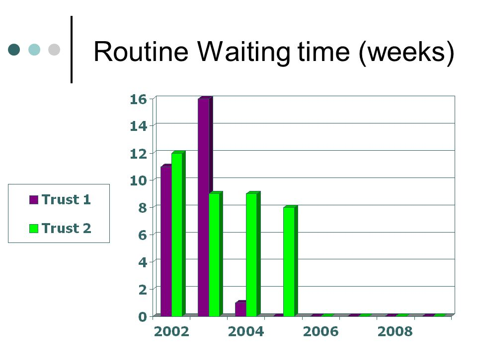 Routine Waiting time (weeks)