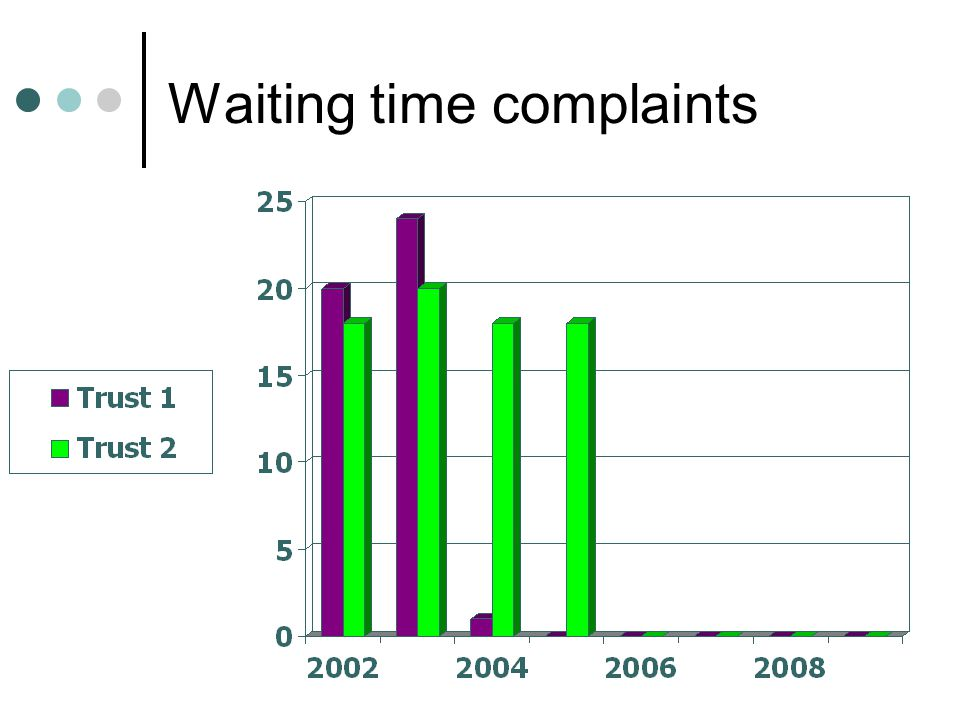 Waiting time complaints
