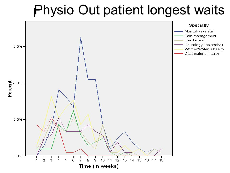 Physio Out patient longest waits