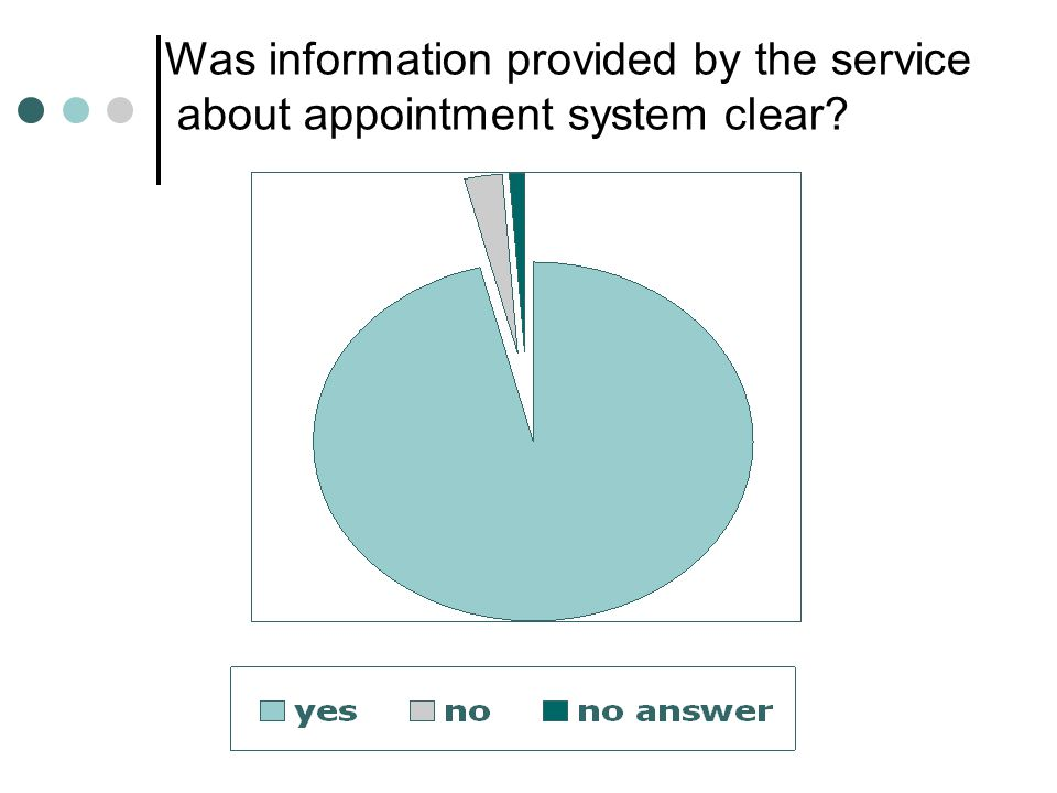 Was information provided by the service about appointment system clear