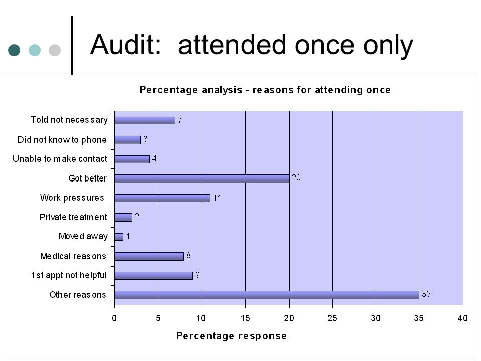 Audit: attended once only