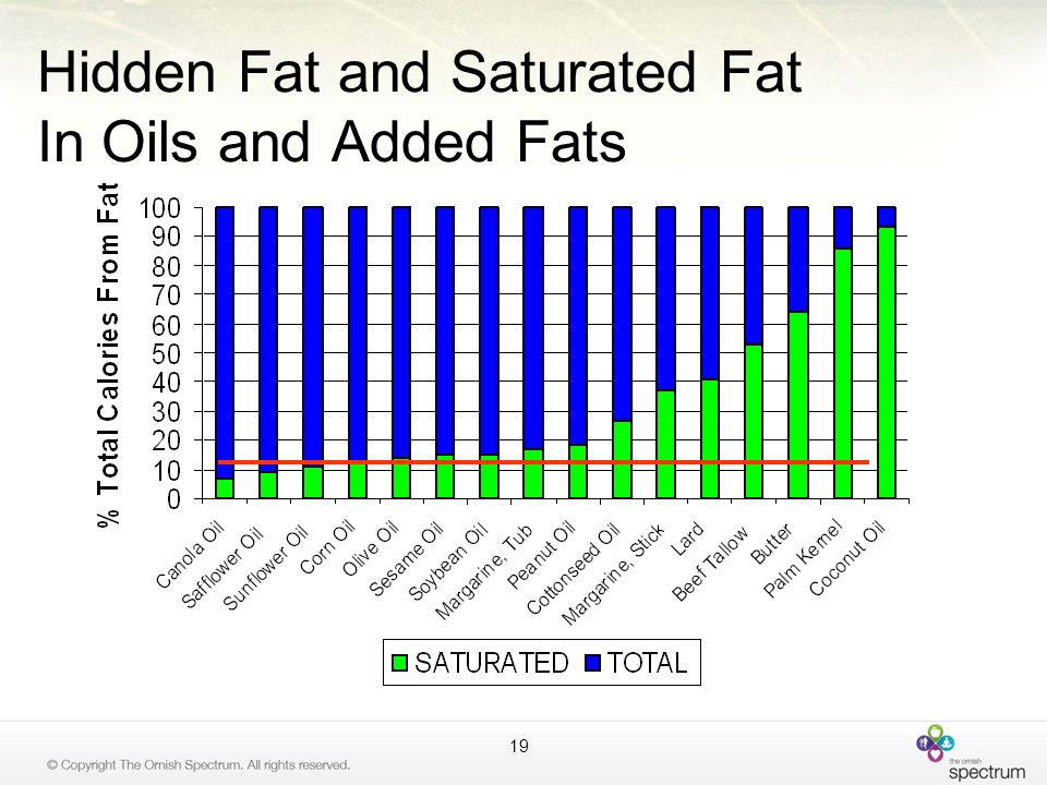 Hidden Fat and Saturated Fat In Oils and Added Fats