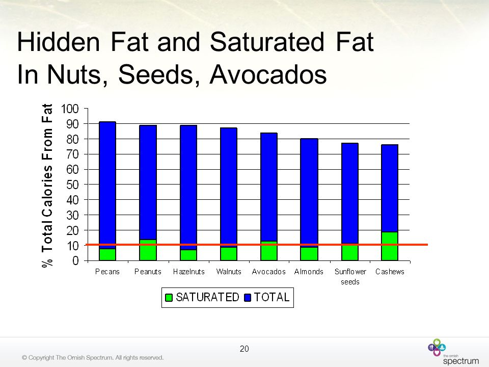 Hidden Fat and Saturated Fat In Nuts, Seeds, Avocados