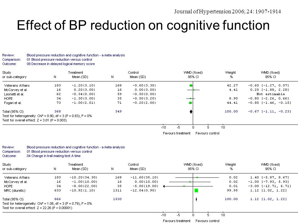 Effect of BP reduction on cognitive function