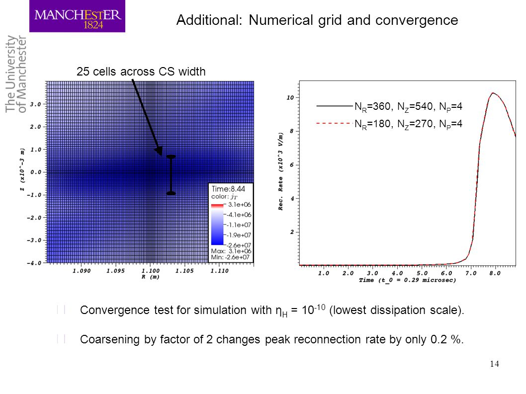 Additional: Numerical grid and convergence