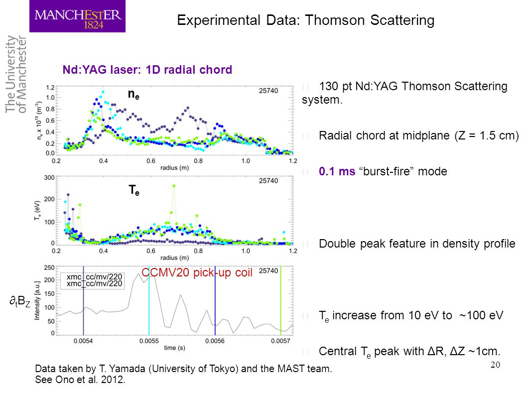 Experimental Data: Thomson Scattering