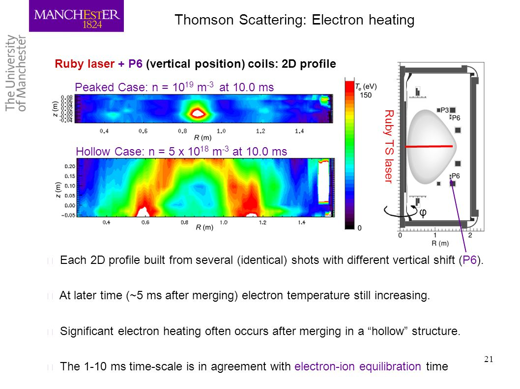 Thomson Scattering: Electron heating