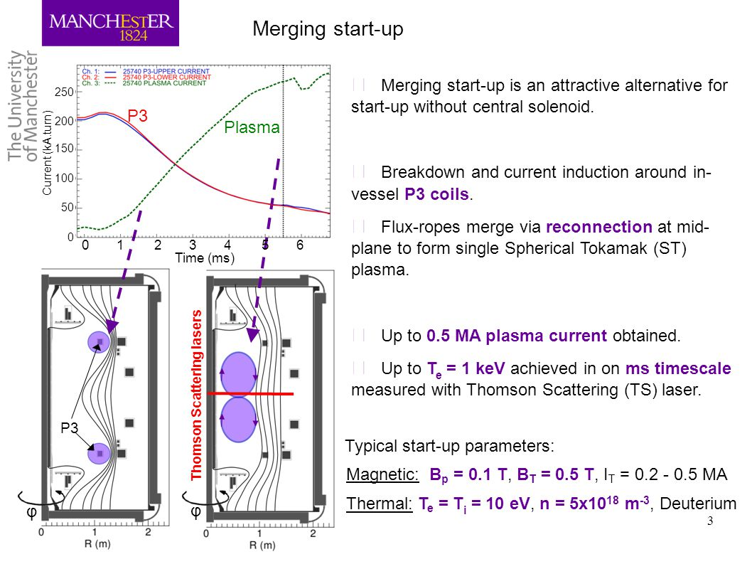 Merging start-up Merging start-up is an attractive alternative for start-up without central solenoid.