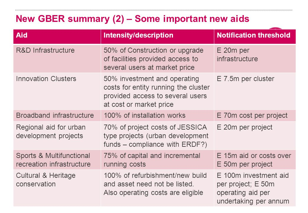 New GBER summary (2) – Some important new aids