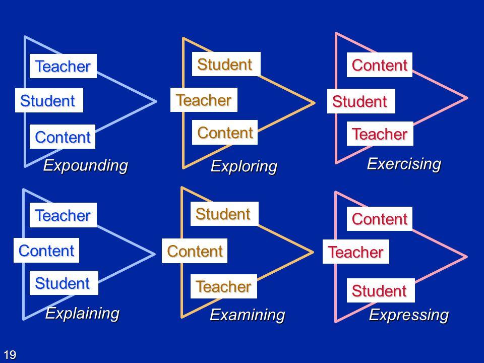 Student Content. Teacher. Exercising. Teacher. Student. Content. Expounding. Student. Content.