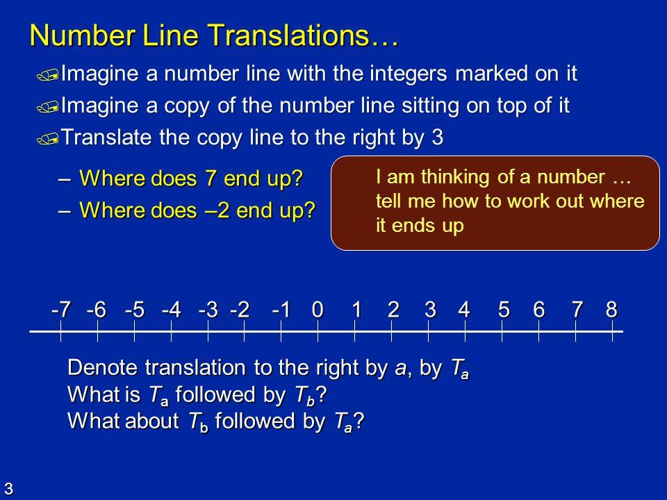 Number Line Translations…