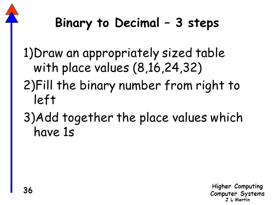 Binary to Decimal – 3 steps