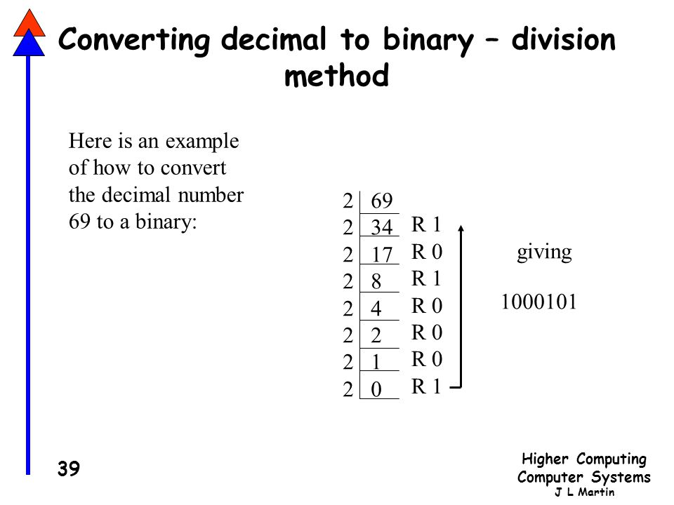 Converting decimal to binary – division method