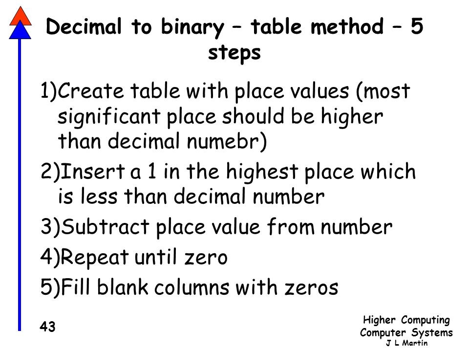 Decimal to binary – table method – 5 steps