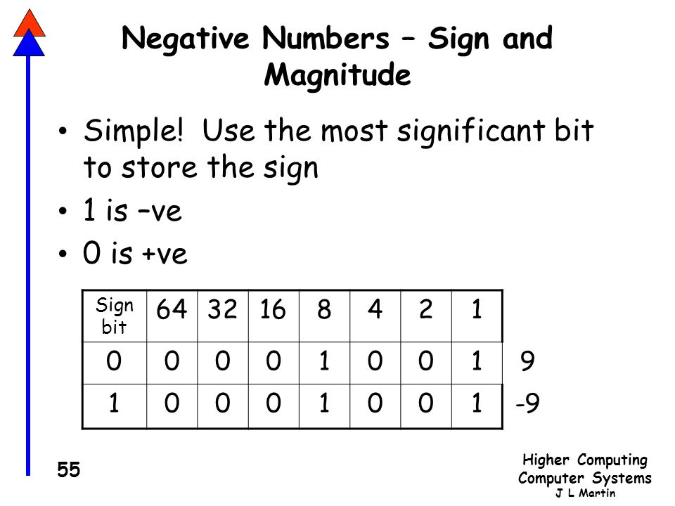 Negative Numbers – Sign and Magnitude
