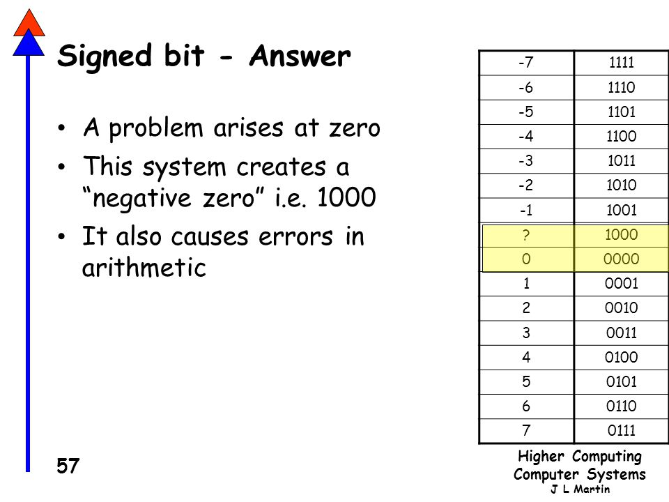 Signed bit - Answer A problem arises at zero