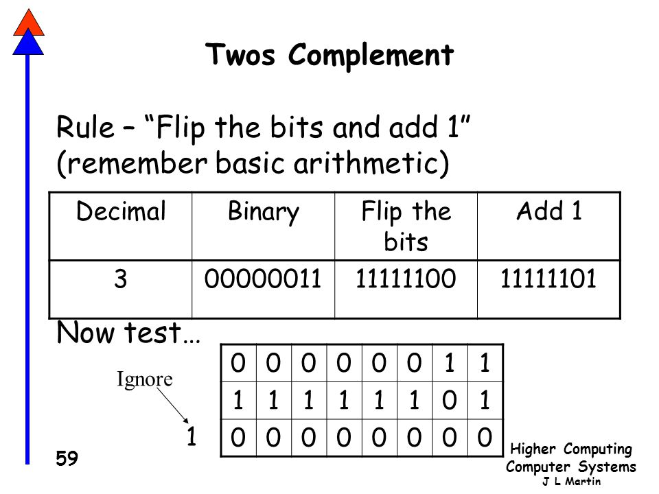 Rule – Flip the bits and add 1 (remember basic arithmetic)