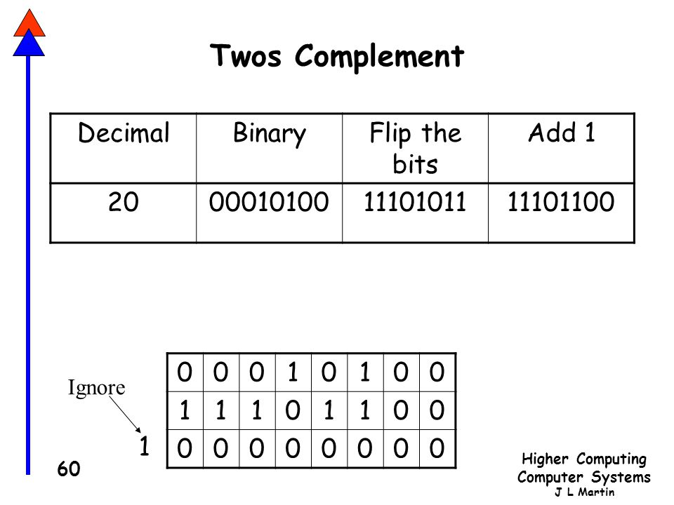 Twos Complement Decimal Binary Flip the bits Add 1 20 00010100