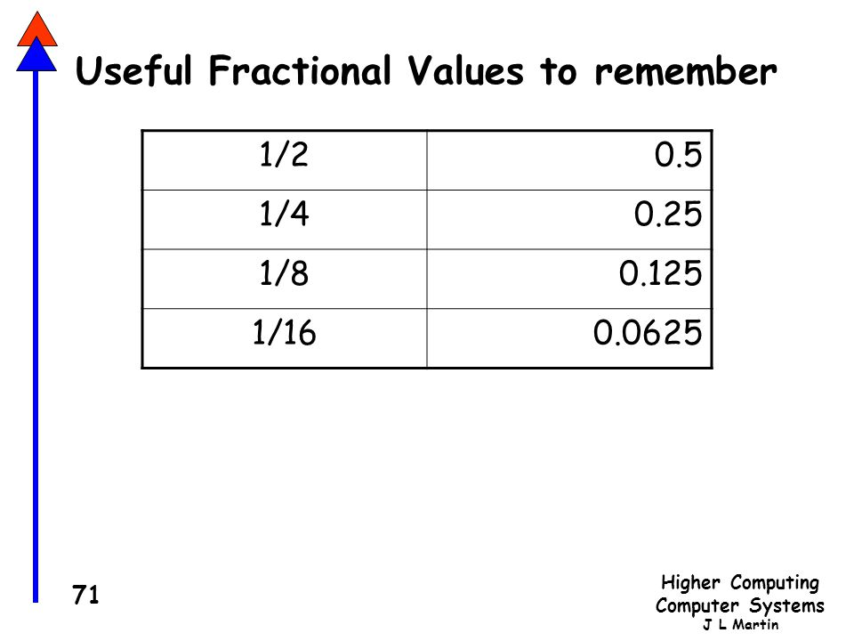 Useful Fractional Values to remember
