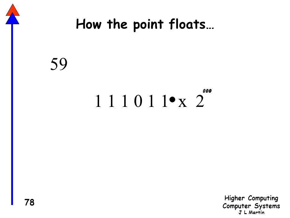 How the point floats… 59 1 000 101 110 011 010 001 100 1 1 1 0 1 1 x 2